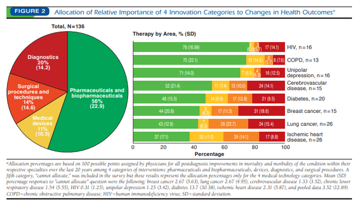 Relative importance of pharmaceuticals on health outcomes: 1990-2015