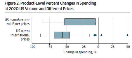 What will be the impact of adopting reference pricing in the US?