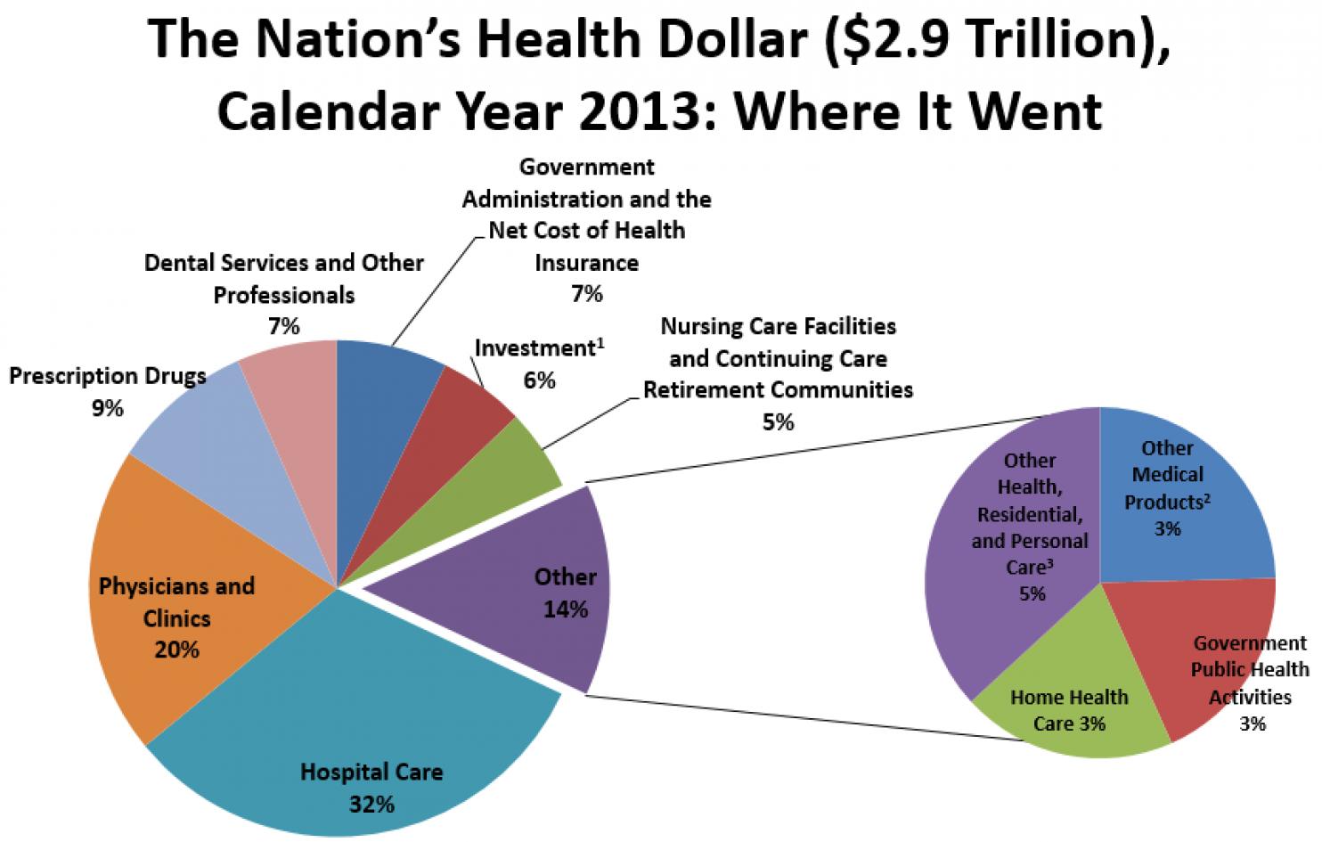 US Health Care Spending in 2013 - Healthcare Economist