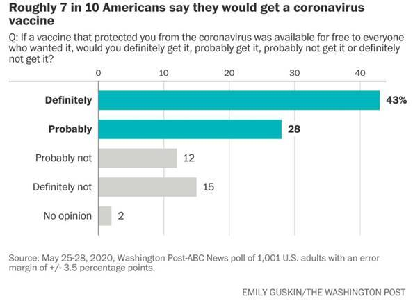7 em cada 10 americanos provavelmente receberão uma vacina contra o coronavírus - Healthcare Economist 1