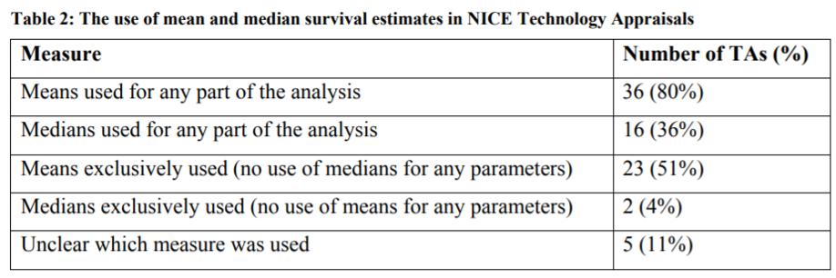 Estimando ganhos de sobrevivência com base em dados de ensaios clínicos - Healthcare Economist 2