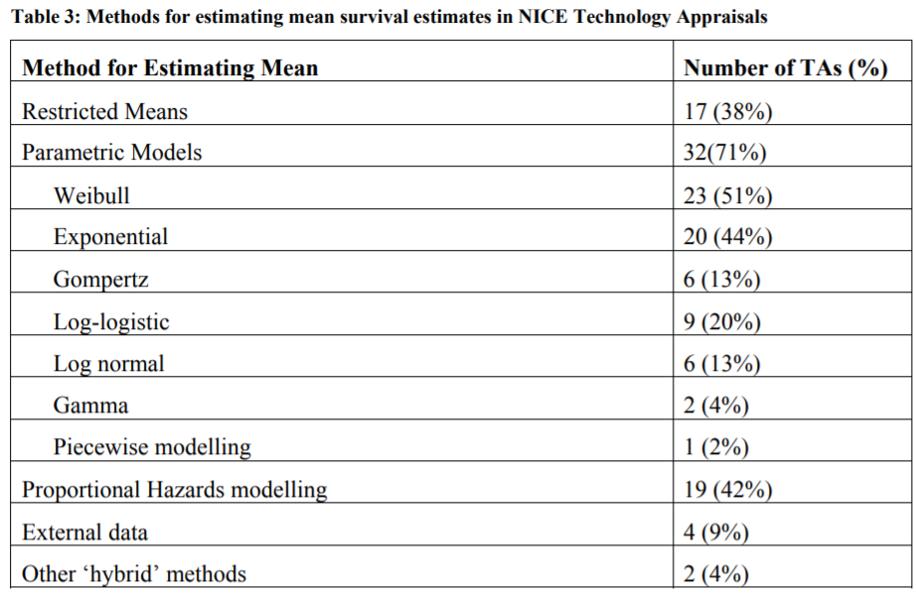 Estimando ganhos de sobrevivência com base em dados de ensaios clínicos - Healthcare Economist 3