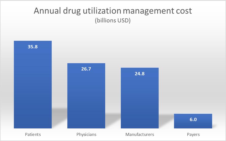 The cost of managing drug utilization exceeds $ 90 billion per year – Healthcare Economist